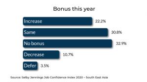 South Asia Bonus   Selby Jennings Job Confidence Index Report