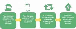Fight Telco Subscription Fraud