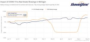A look at the latest showing activity in Michigan