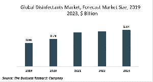 Disinfectants Market Global Report