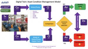 Digital Twin Flow Diagram - Motor and Pump