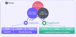 Feroot platform secures the front end [client-side] of web applications and websites protecting the digital user experience against today's and tomorrow's threats. Feroot dashboards and reports providing a consolidated view of findings for security, GRC,