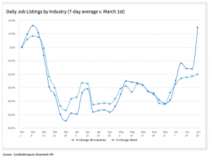 Chart showing daily numbers of job listings expressed as a percentage compared to March 1, including overall job listing totals and retail job listing totals