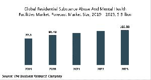 Residential Substance Abuse And Mental Health Facilities Market Report