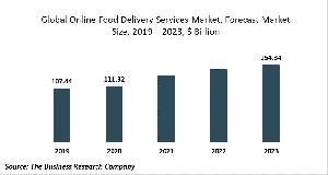 Online Food Delivery Services Market Report