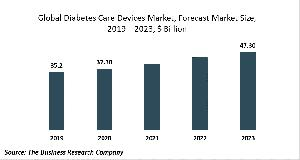 Diabetes Care Devices Market Report