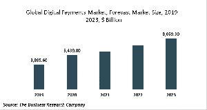 Digital Payments Market Report