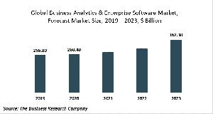 Business Analytics & Enterprise Software Market Report