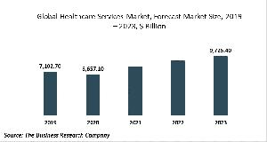 Healthcare Services Market Report