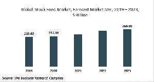 Snack Food Global Market Report