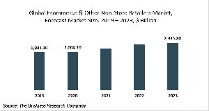 Ecommerce & Other Non-Store Retailers Market Report