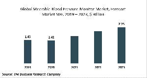 Wearable Blood Pressure Monitor Market Report