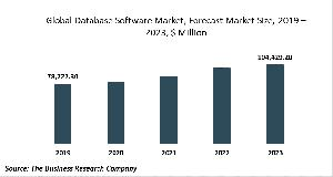 Database Software Market