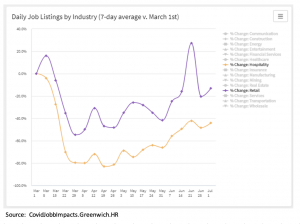 A chart showing amount of job advertisements for retail and hospitality industries