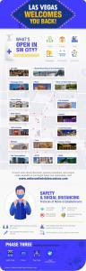 Vegas Reopening Plan Infographic