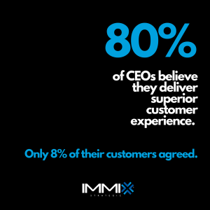 80% of today's CEO's believe they deliver an exceptional brand experience. Only 8% of their customers agreed.