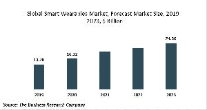 Smart Wearables Market Report 2020-30: Covid 19 Growth And Change