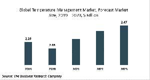 Temperature Management Market Report