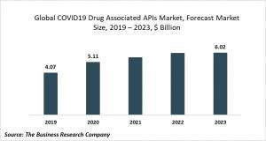 COVID19 Drug Associated APIs Market Report