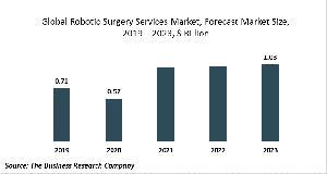 Robotic Surgery Services Market Report