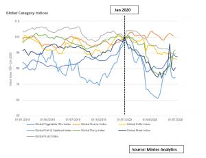 COVID Index