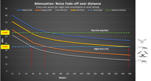 Drone noise fade-off profiles against background noise levels for nighttime in the wilderness