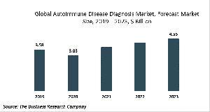 Autoimmune Disease Diagnosis Market Report
