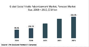 Social Media Advertisement Market Report 2020-30