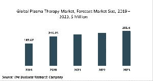 Plasma Therapy Market Report 2020-30: Covid 19 Growth And Change