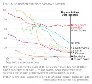 Graph of Businesses re-open in the U.S. with more COVID Cases than anywhere else.