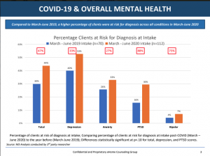 Covid-19 Impact on Mental Health
