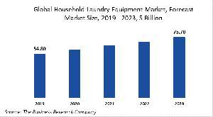 Global Household Laundry Equipment Market Report 2020