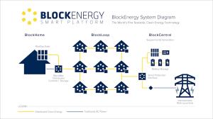 The BlockEnergy Smart Platform System Diagram
