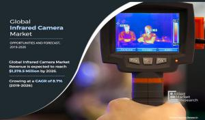 Infrared Camera Market by Technology (Cooled IR Camera and Uncooled IR Camera), and End Use (Defense & Military, Industrial, Commercial Surveillance, Automotive, and Others): Global Opportunity Analysis and Industry Forecast, 2019–2026
