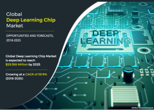 Deep Learning Chip Market by Chip Type (GPU, ASIC, FPGA, CPU, and Others), Technology (System-on-chip, System-in-package, Multi-chip module, and Others), and Industry Vertical (Media & Advertising, BFSI, IT & Telecom, Retail, Healthcare, Automotive & Tran