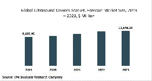 Ultrasound Devices Market - By Type Of Product (Stationary Ultrasound Devices, Mobile Ultrasound Devices, Handheld Ultrasound Devices), By End-Use Application (Cardiovascular, Obstetric/Gynecological, Gastro, Musculoskeletal, Point Of Care), And By Region