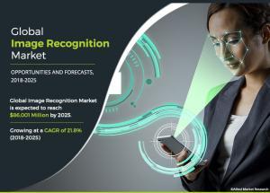Image Recognition Market-Allied Market