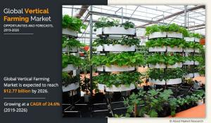 Vertical Farming - Allied Market Research