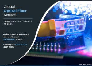 Optical Fiber - Allied Market Research
