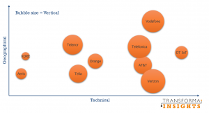 Transforma Insights rating of IoT Communications Service Providers