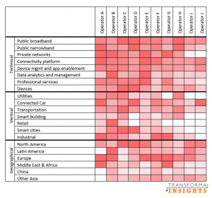 Anonymised relative capabilities of CSPs in IoT