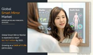 Smart Mirror - Allied Market Research