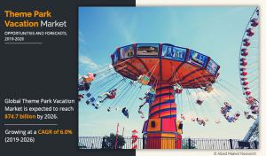 Theme Park Vacation market