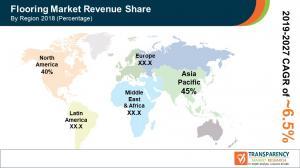 Flooring Market Share