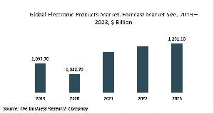 Electronic Products Market - By Type (Audio And Video Equipment, Semiconductor And Other Electronic Components), By End-Use (Business To Business (B2B), Business To Customer (B2C)), By Sales Channel (OEM, After Market), By Mode Of Sale (Online, Offline),