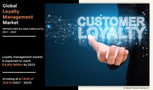 Loyalty Management Market-Allied Market Analysis