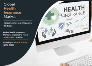 Health Insurance - Allied Market Research