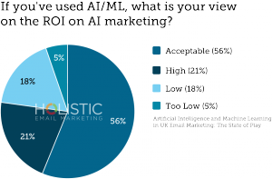 If you've used AI/ML, what is your view on the ROI of AI marketing?