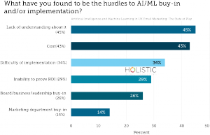 What have you found to be the hurdles to AI/ML buy-in and/or implementation?