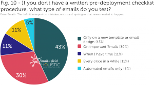 If you don't have a written pre-deployment checklist procedure, what type of emails do you test?